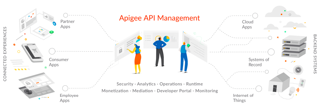 Apigee – A Powerful, Next Generation API Management Platform